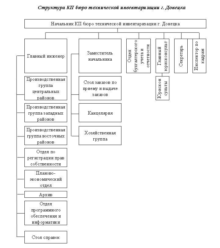 http://bti.dn.ua/wp-content/uploads/2010/07/structura1.jpg